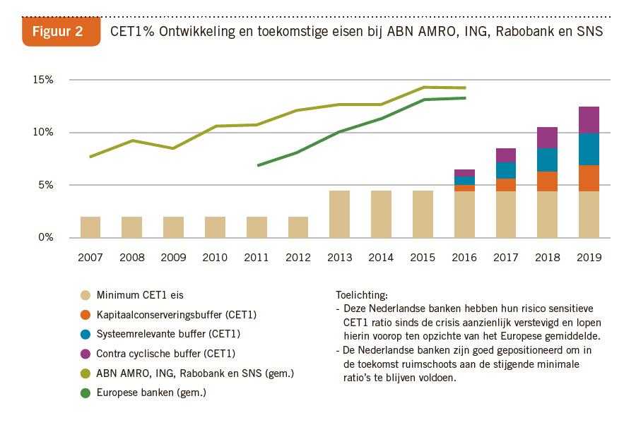 CET1 ratio nederlandse banken